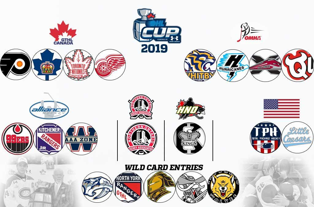 2316e4815 2019 OHL Cup Powered by Under Armour: Meet the Teams – Ontario Hockey League
